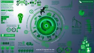Systematisk miljöarbete - Utveckla verksamheten